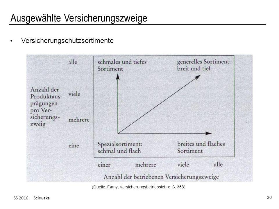 SS 2016 Schwake 20 Ausgewählte Versicherungszweige Versicherungschutzsortimente (Quelle: Farny, Versicherungsbetriebslehre, S. 368)
