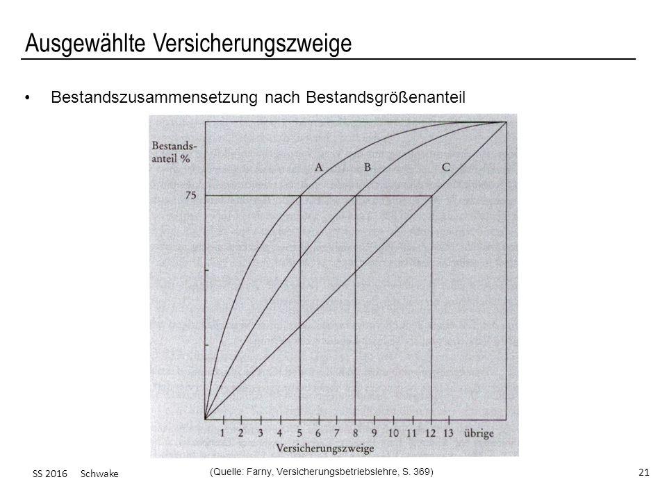 SS 2016 Schwake 21 Ausgewählte Versicherungszweige Bestandszusammensetzung nach Bestandsgrößenanteil (Quelle: Farny, Versicherungsbetriebslehre, S. 36