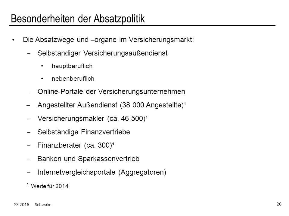 SS 2016 Schwake 26 Besonderheiten der Absatzpolitik Die Absatzwege und –organe im Versicherungsmarkt:  Selbständiger Versicherungsaußendienst hauptbe