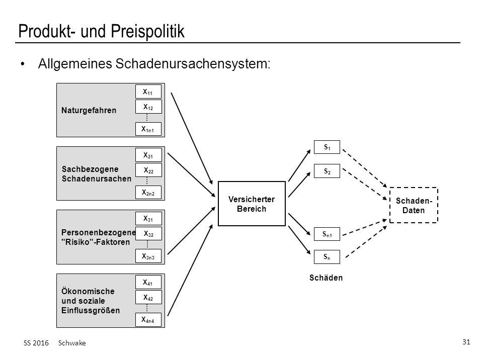 SS 2016 Schwake 31 Produkt- und Preispolitik Allgemeines Schadenursachensystem: Naturgefahren Sachbezogene Schadenursachen Personenbezogene