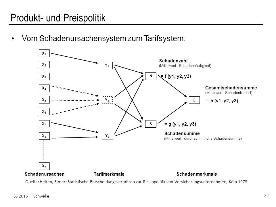SS 2016 Schwake 32 Produkt- und Preispolitik Vom Schadenursachensystem zum Tarifsystem: Schadenursachen TarifmerkmaleSchadenmerkmale X1X1 X2X2 X3X3 X4