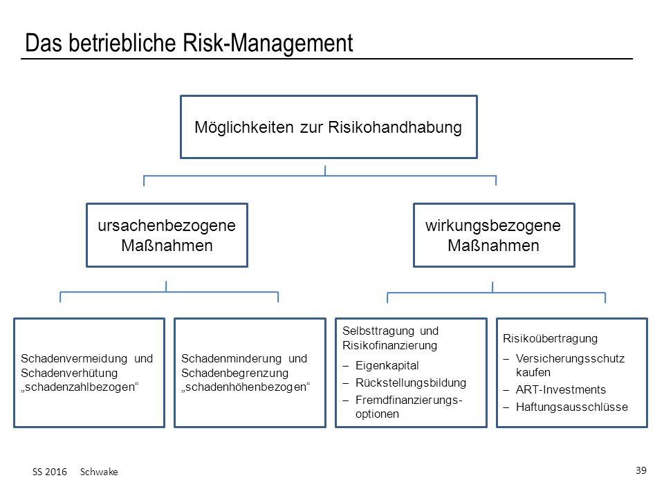 SS 2016 Schwake 39 Das betriebliche Risk-Management Möglichkeiten zur Risikohandhabung ursachenbezogene Maßnahmen wirkungsbezogene Maßnahmen Schadenve
