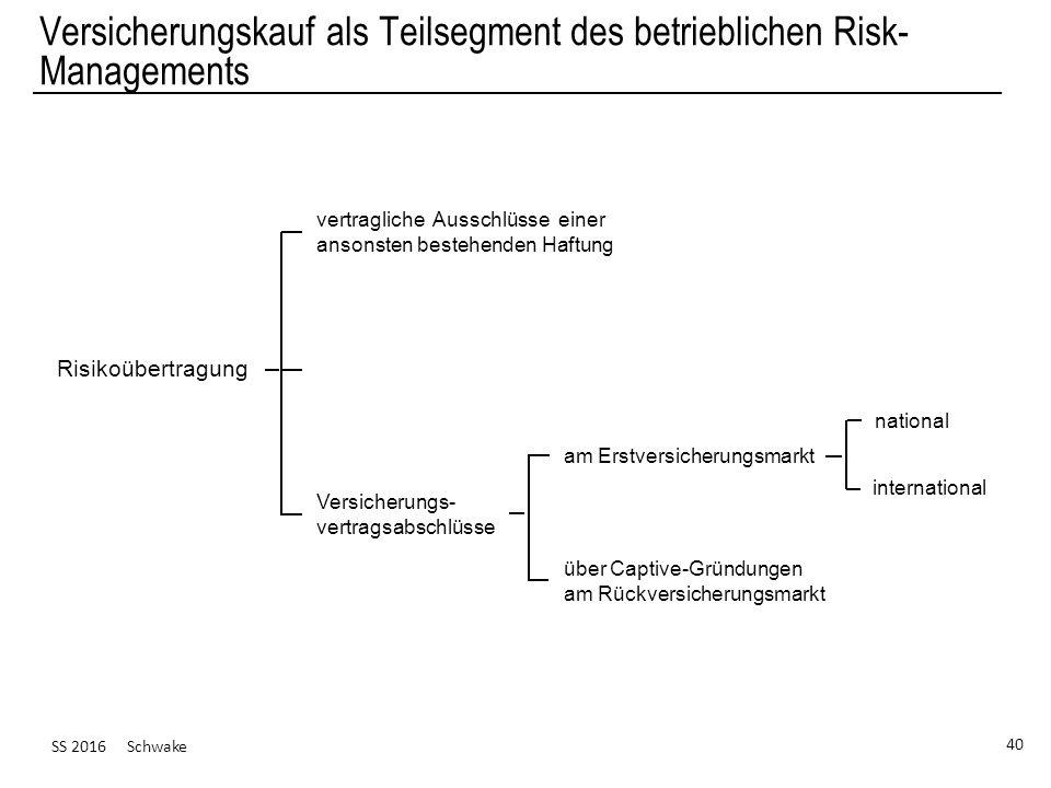 SS 2016 Schwake 40 Versicherungskauf als Teilsegment des betrieblichen Risk- Managements vertragliche Ausschlüsse einer ansonsten bestehenden Haftung