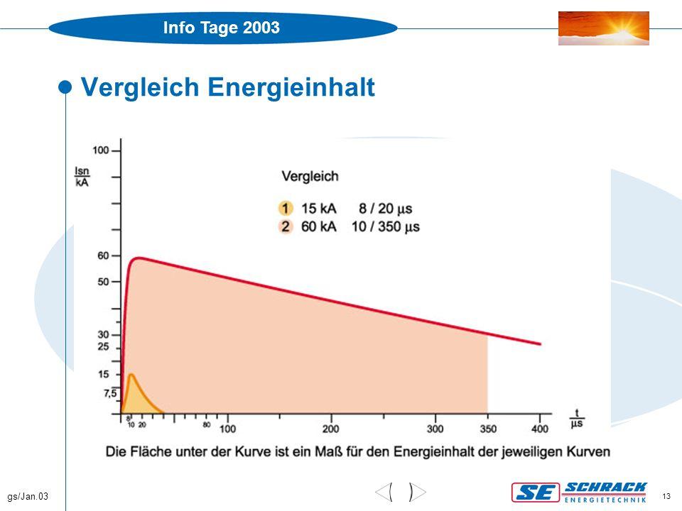 Info Tage 2003 gs/Jan.03 13 Vergleich Energieinhalt