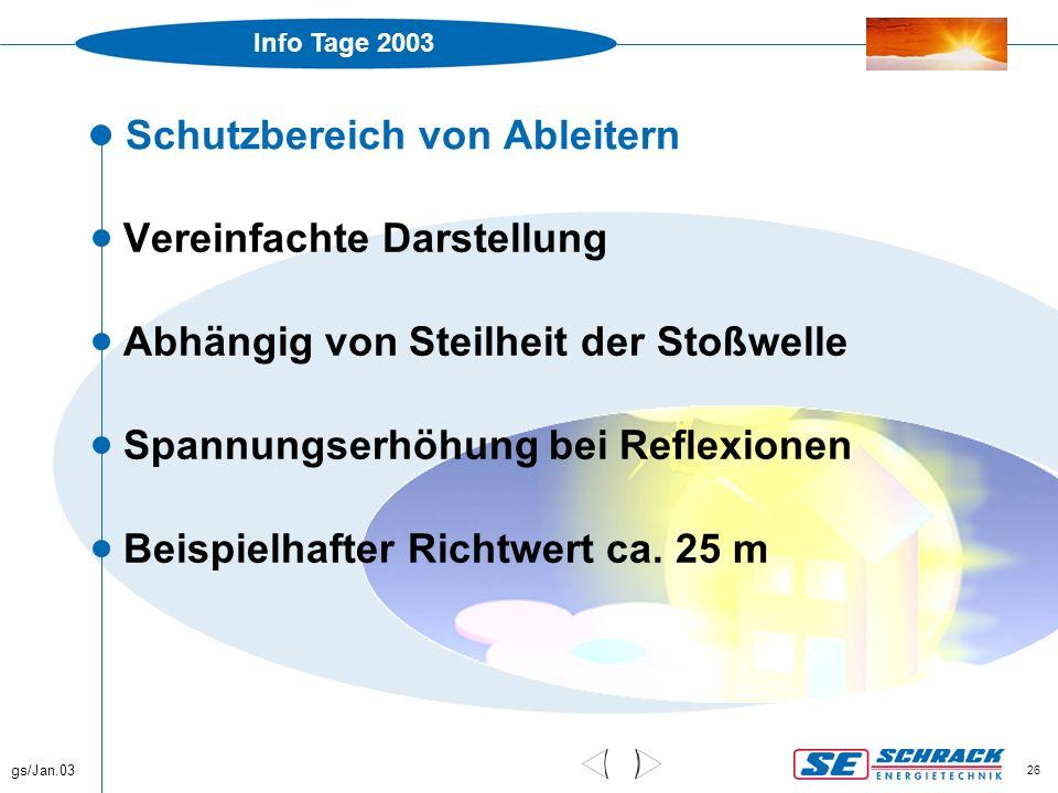 Info Tage 2003 gs/Jan.03 26 Schutzbereich von Ableitern  Vereinfachte Darstellung  Abhängig von Steilheit der Stoßwelle  Spannungserhöhung bei Refl