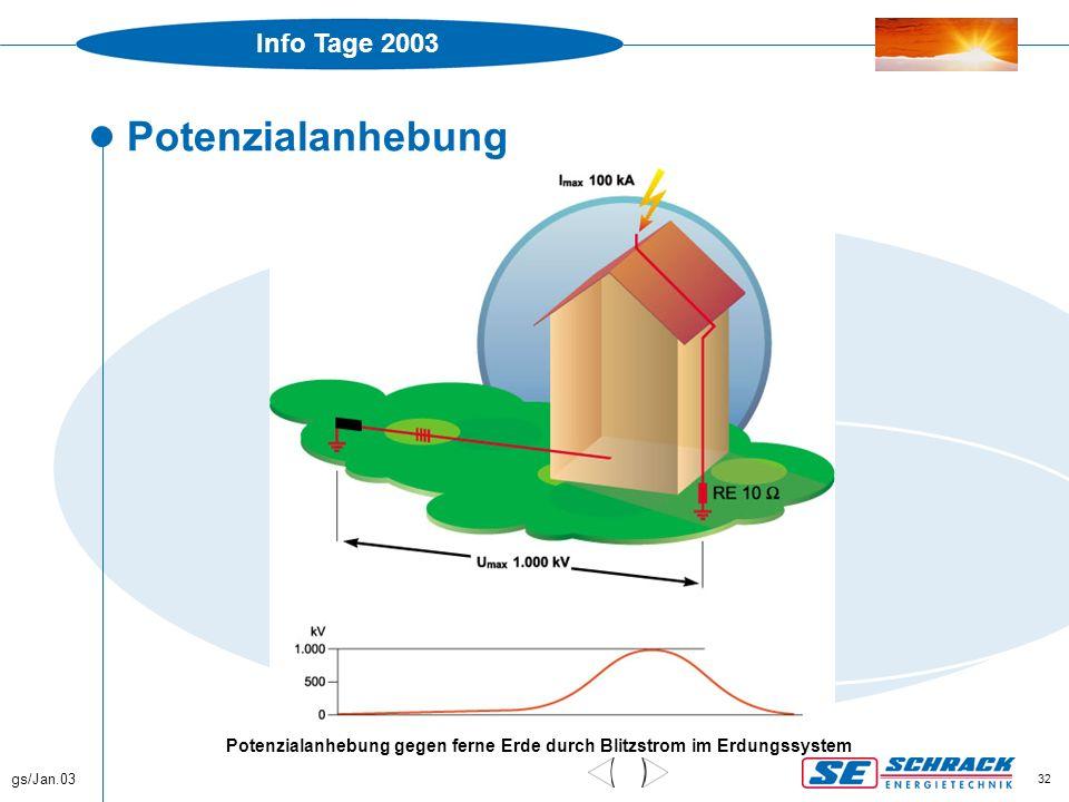 Info Tage 2003 gs/Jan.03 32 Potenzialanhebung Potenzialanhebung gegen ferne Erde durch Blitzstrom im Erdungssystem