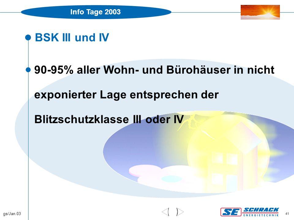 Info Tage 2003 gs/Jan.03 41 BSK III und IV  90-95% aller Wohn- und Bürohäuser in nicht exponierter Lage entsprechen der Blitzschutzklasse III oder IV