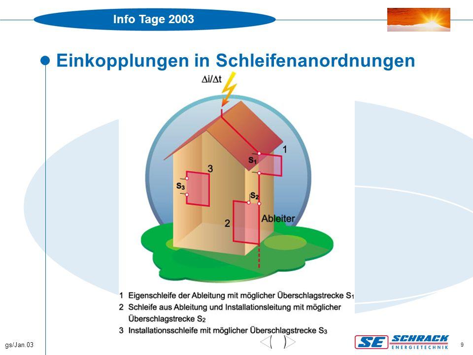 Info Tage 2003 gs/Jan.03 30 ÖVE/ÖNORM E8049-1, Inhalt  Äußerer Blitzschutz  Innerer Blitzschutz  3.24, 9.2 Blitzschutz - Potenzialausgleich (über E8001-1 hinausgehende Maßnahmen)