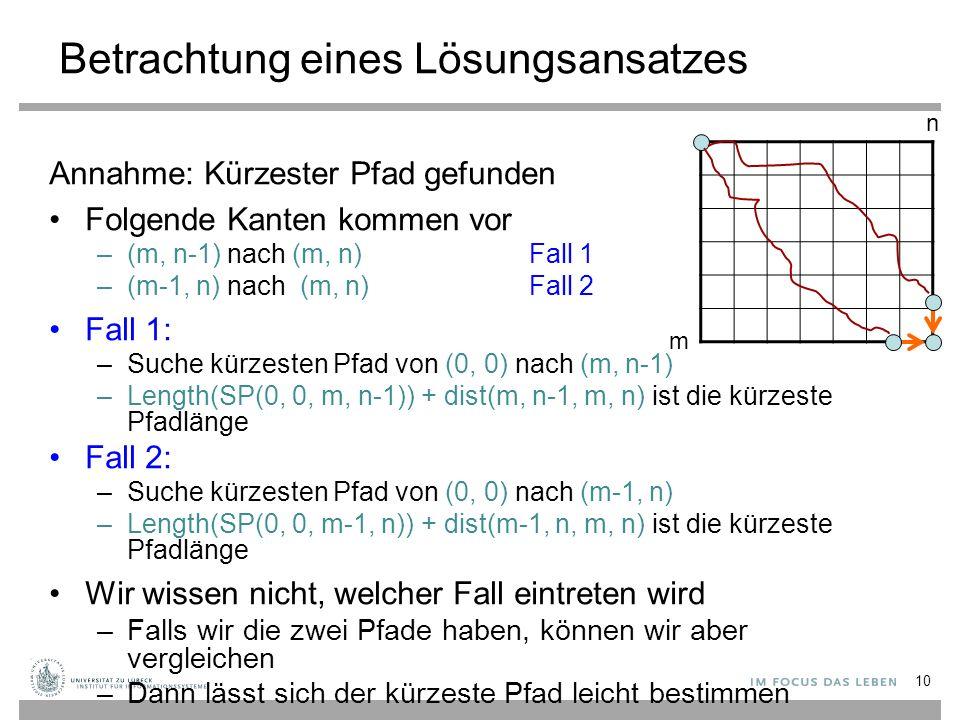 Betrachtung eines Lösungsansatzes Annahme: Kürzester Pfad gefunden Folgende Kanten kommen vor –(m, n-1) nach (m, n)Fall 1 –(m-1, n) nach (m, n)Fall 2 Fall 1: –Suche kürzesten Pfad von (0, 0) nach (m, n-1) –Length(SP(0, 0, m, n-1)) + dist(m, n-1, m, n) ist die kürzeste Pfadlänge Fall 2: –Suche kürzesten Pfad von (0, 0) nach (m-1, n) –Length(SP(0, 0, m-1, n)) + dist(m-1, n, m, n) ist die kürzeste Pfadlänge Wir wissen nicht, welcher Fall eintreten wird –Falls wir die zwei Pfade haben, können wir aber vergleichen –Dann lässt sich der kürzeste Pfad leicht bestimmen 10 m n