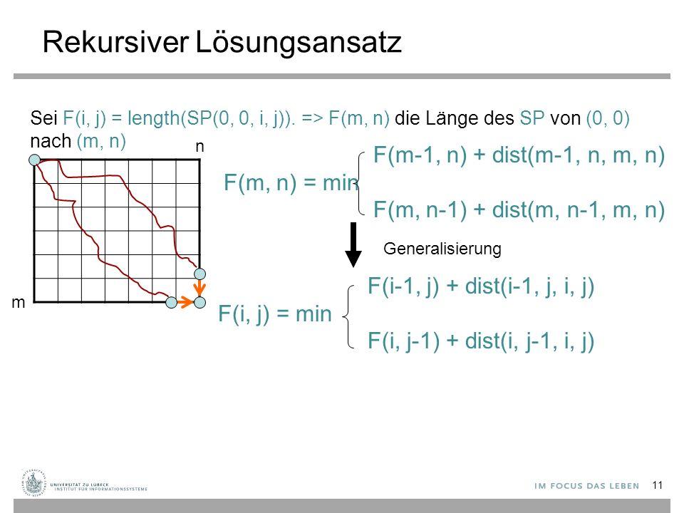 Rekursiver Lösungsansatz F(m-1, n) + dist(m-1, n, m, n) F(m, n) = min F(m, n-1) + dist(m, n-1, m, n) F(i-1, j) + dist(i-1, j, i, j) F(i, j) = min F(i, j-1) + dist(i, j-1, i, j) Generalisierung m n Sei F(i, j) = length(SP(0, 0, i, j)).