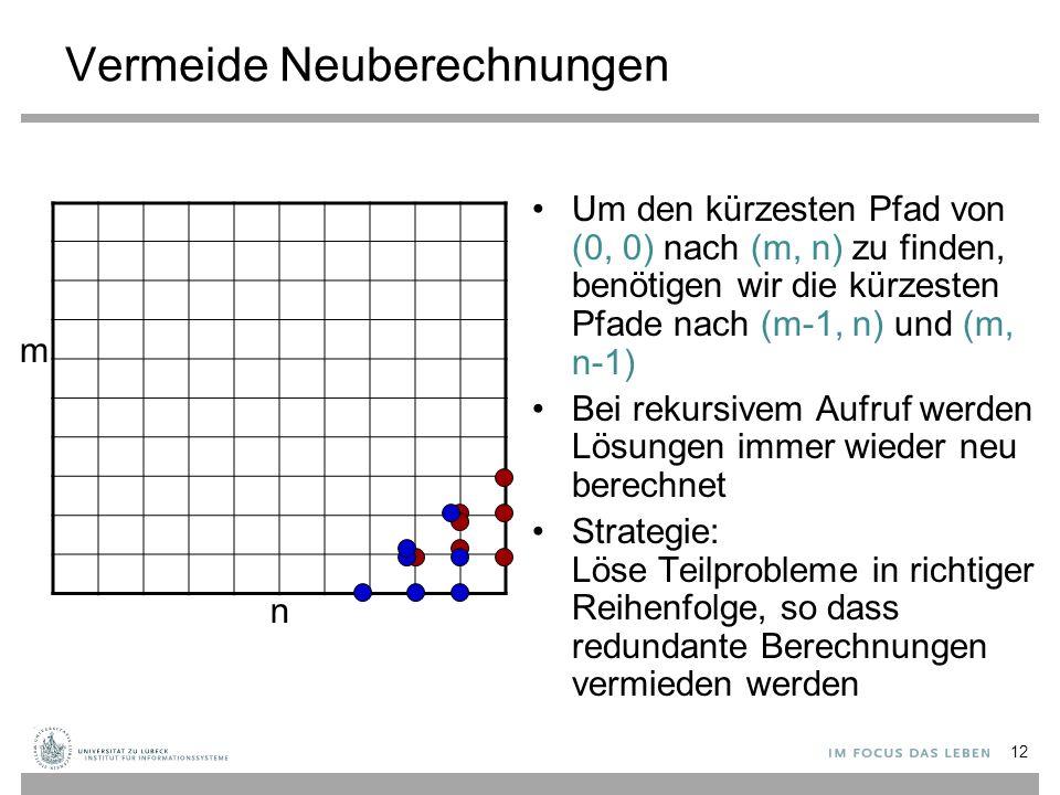 Vermeide Neuberechnungen Um den kürzesten Pfad von (0, 0) nach (m, n) zu finden, benötigen wir die kürzesten Pfade nach (m-1, n) und (m, n-1) Bei rekursivem Aufruf werden Lösungen immer wieder neu berechnet Strategie: Löse Teilprobleme in richtiger Reihenfolge, so dass redundante Berechnungen vermieden werden m n 12