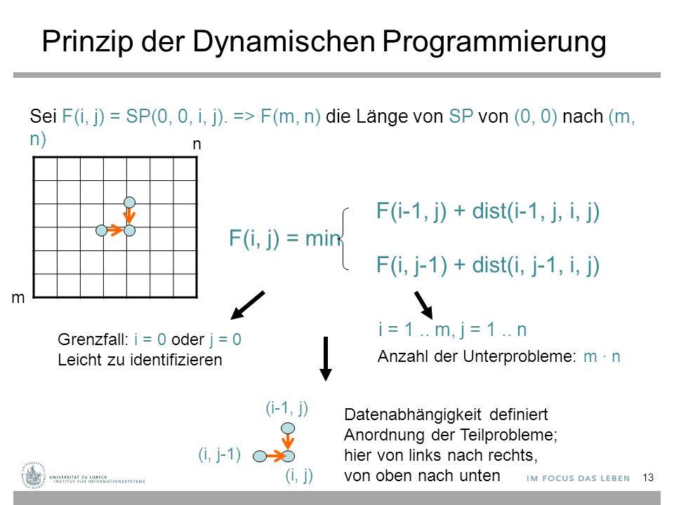 Prinzip der Dynamischen Programmierung F(i-1, j) + dist(i-1, j, i, j) F(i, j) = min F(i, j-1) + dist(i, j-1, i, j) m n Grenzfall: i = 0 oder j = 0 Leicht zu identifizieren i = 1..