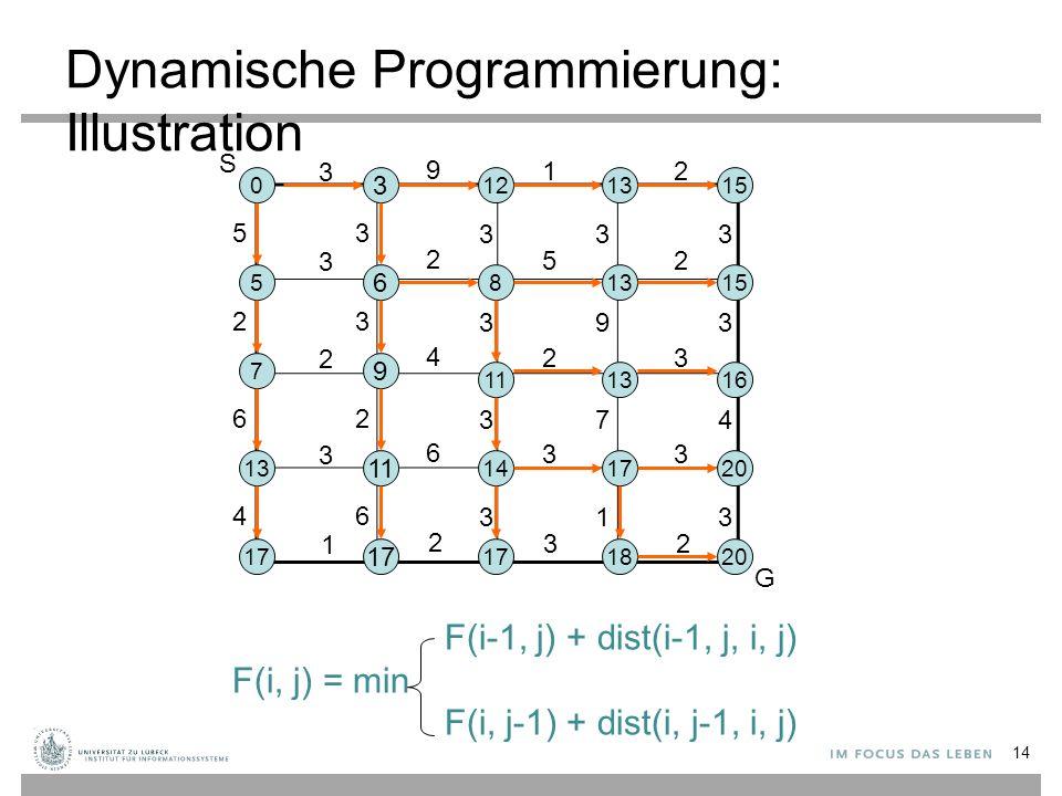 Dynamische Programmierung: Illustration 3 9 12 3 2 52 2 4 23 3 6 33 1 2 32 53 33 3 23 39 3 62 37 4 46 31 3 3 121315 6 81315 9 111316 11 141720 17 1820 0 5 7 13 17 S G F(i-1, j) + dist(i-1, j, i, j) F(i, j) = min F(i, j-1) + dist(i, j-1, i, j) 14