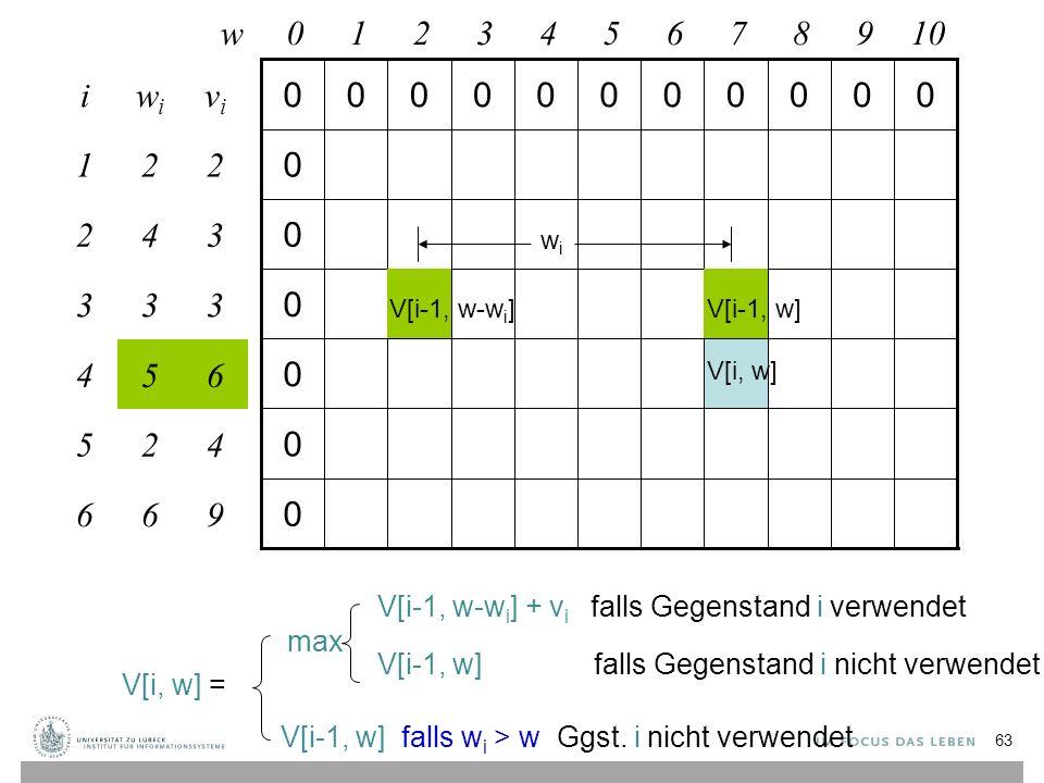 0 0 0 0 0 0 00000000000 w012345678910 425 6 4 3 2 1 i 96 65 33 34 22 vivi wiwi max V[i-1, w-w i ] + v i falls Gegenstand i verwendet V[i-1, w] falls Gegenstand i nicht verwendet V[i-1, w] falls w i > w Ggst.