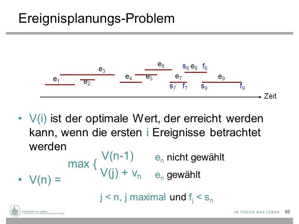 Ereignisplanungs-Problem Zeit e1e1 e2e2 e3e3 e4e4 e5e5 e6e6 e7e7 e8e8 e9e9 V(i) ist der optimale Wert, der erreicht werden kann, wenn die ersten i Ereignisse betrachtet werden V(n) = V(n-1) e n nicht gewählt e n gewählt V(j) + v n max { j < n, j maximal und f j < s n s9s9 f9f9 s8s8 f8f8 s7s7 f7f7 69