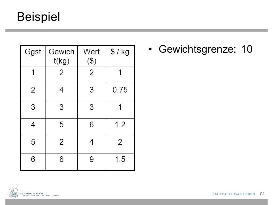 Beispiel Gewichtsgrenze: 10 1.5 2 1.2 1 0.75 1 $ / kg 966 425 654 333 342 221 Wert ($) Gewich t(kg) Ggst 81