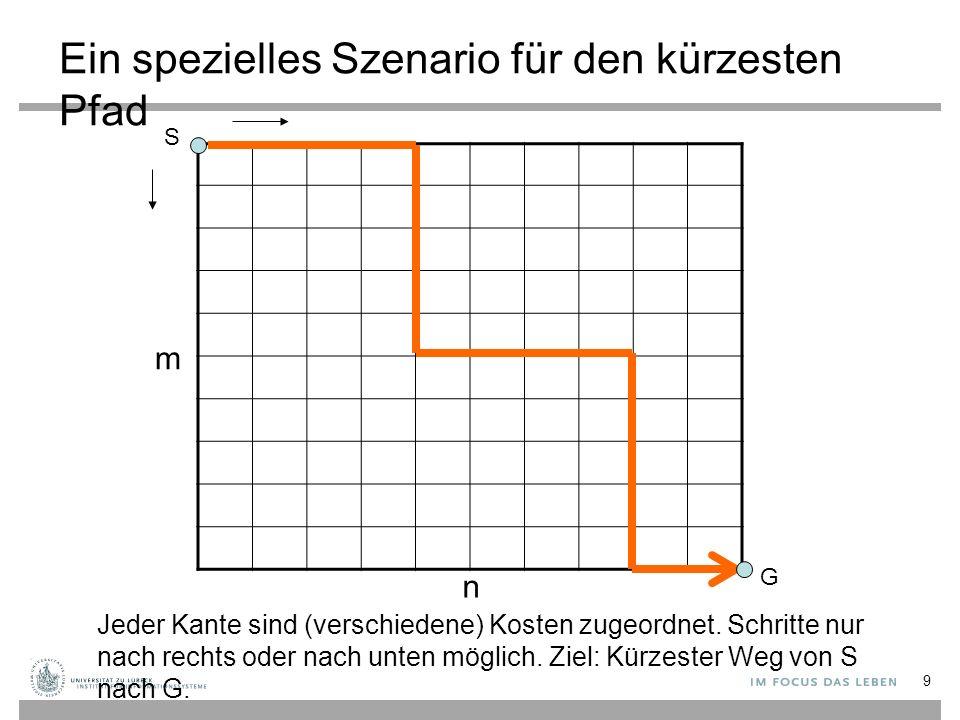 Ein spezielles Szenario für den kürzesten Pfad S G m n Jeder Kante sind (verschiedene) Kosten zugeordnet.
