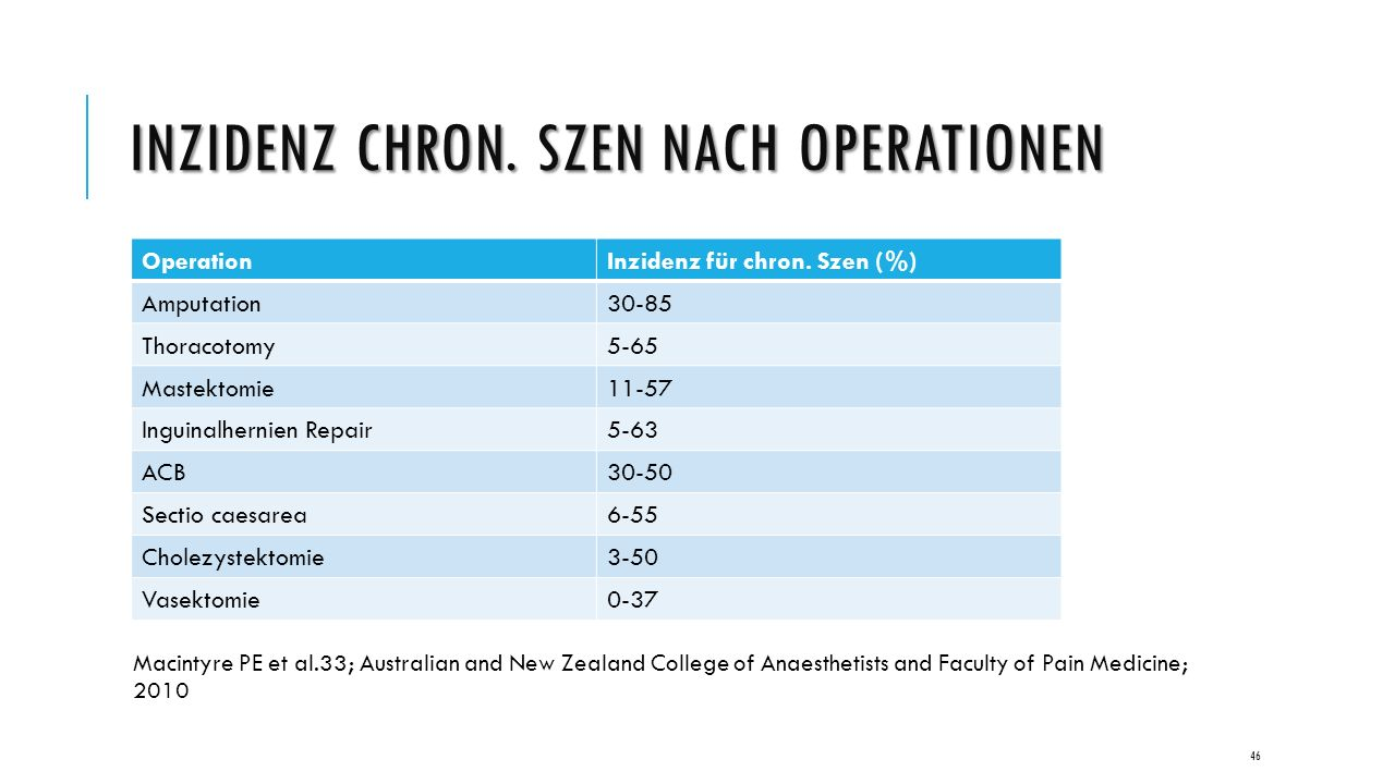 INZIDENZ CHRON. SZEN NACH OPERATIONEN Macintyre PE et al.33; Australian and New Zealand College of Anaesthetists and Faculty of Pain Medicine; 2010 Op