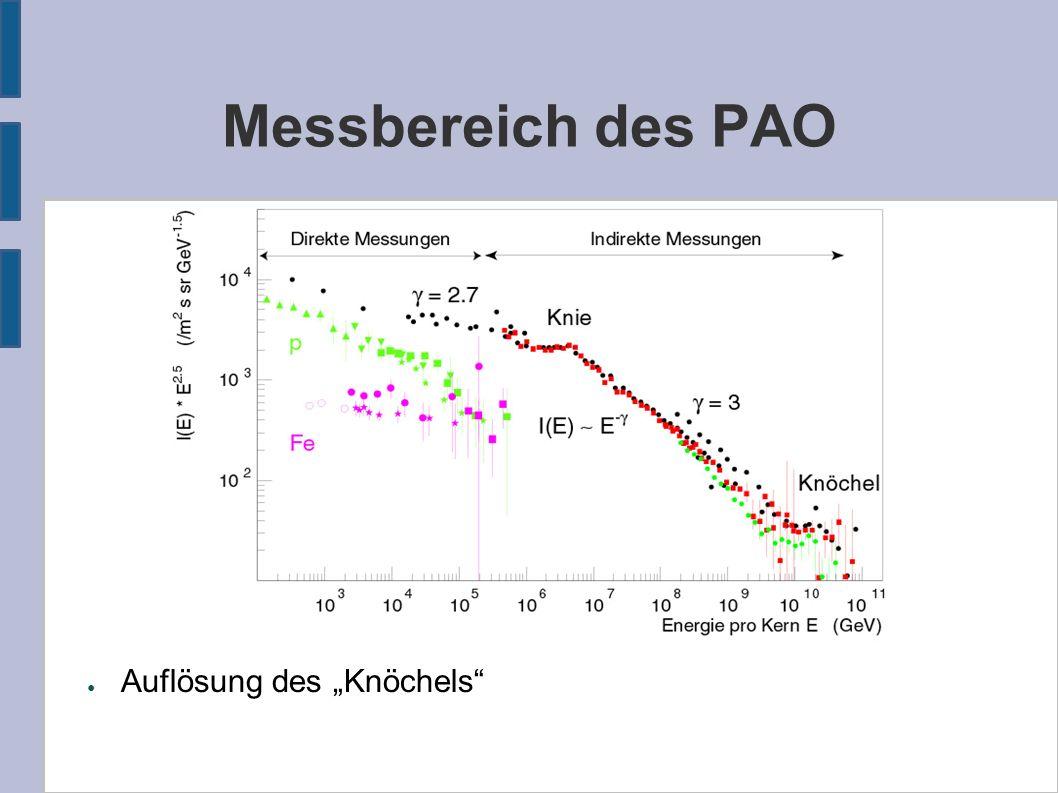 """Messbereich des PAO ● Auflösung des """"Knöchels"""