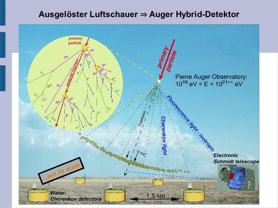 Ausgelöster Luftschauer ⇒ Auger Hybrid-Detektor