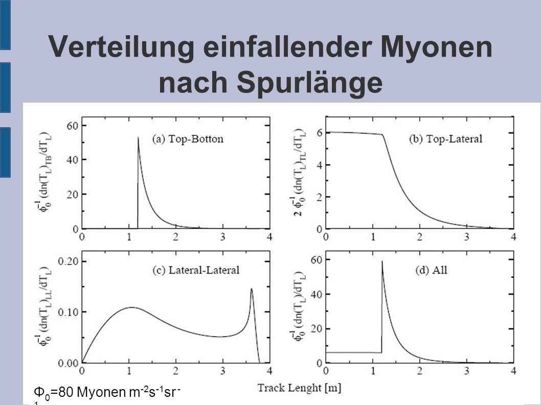 Verteilung einfallender Myonen nach Spurlänge Φ 0 =80 Myonen m -2 s -1 sr - 1