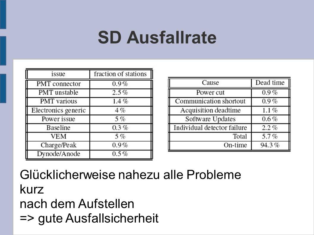 SD Ausfallrate Glücklicherweise nahezu alle Probleme kurz nach dem Aufstellen => gute Ausfallsicherheit