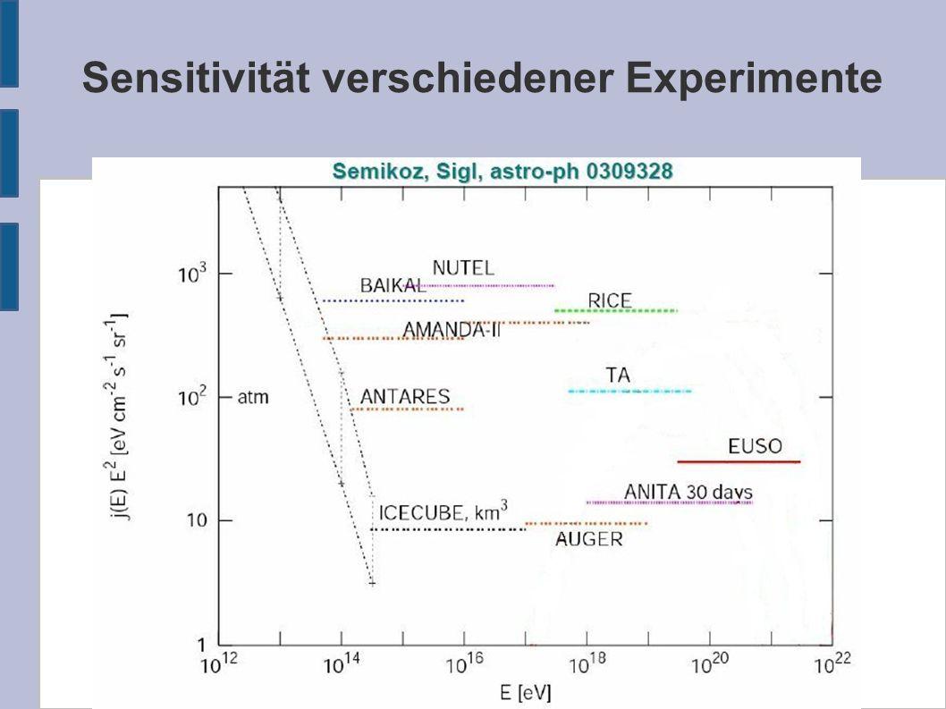 Sensitivität verschiedener Experimente