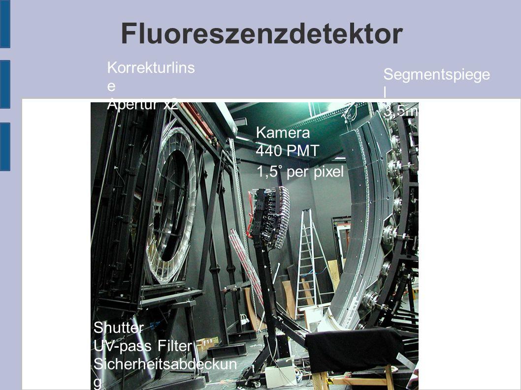 Fluoreszenzdetektor Segmentspiege l 3,5m x 3,5m Kamera 440 PMT 1,5° per pixel Korrekturlins e Apertur x2 Shutter UV-pass Filter Sicherheitsabdeckun g