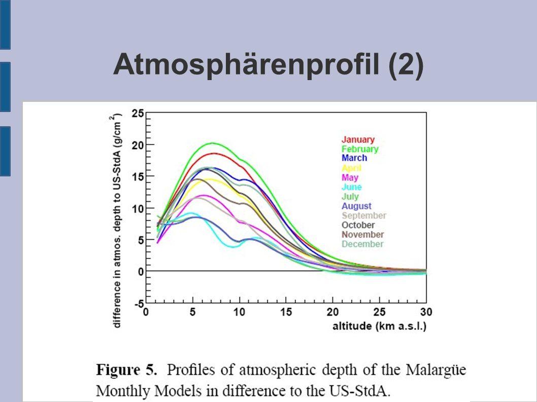 Atmosphärenprofil (2)