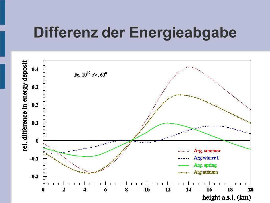 Differenz der Energieabgabe