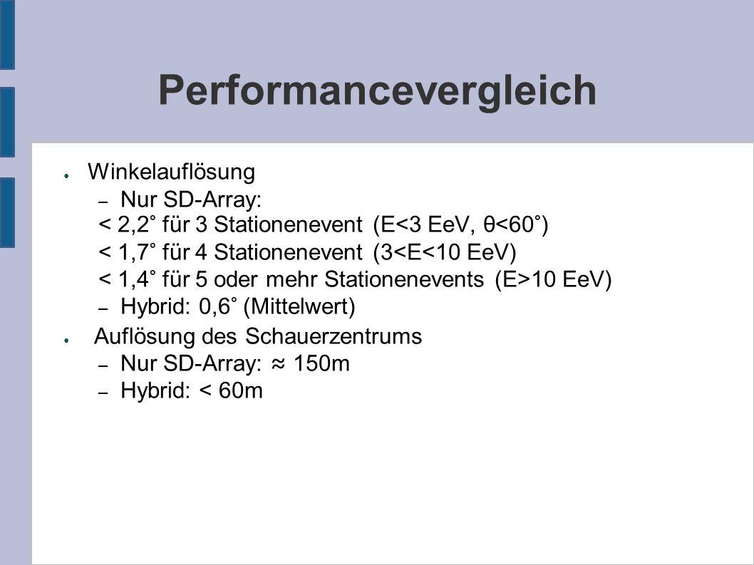 Performancevergleich ● Winkelauflösung – Nur SD-Array: < 2,2° für 3 Stationenevent (E<3 EeV, θ<60°) < 1,7° für 4 Stationenevent (3<E<10 EeV) 10 EeV) – Hybrid: 0,6° (Mittelwert) ● Auflösung des Schauerzentrums – Nur SD-Array: ≈ 150m – Hybrid: < 60m