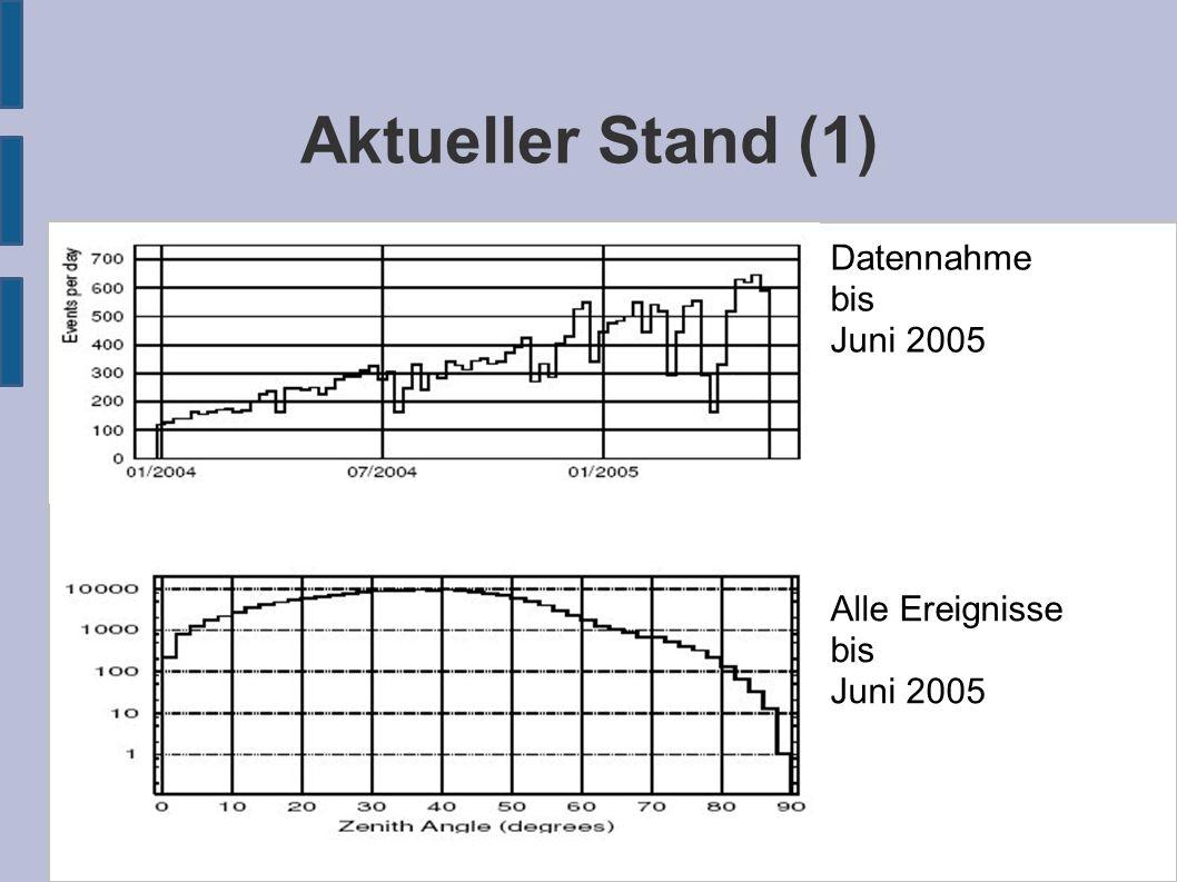 Aktueller Stand (1) Datennahme bis Juni 2005 Alle Ereignisse bis Juni 2005