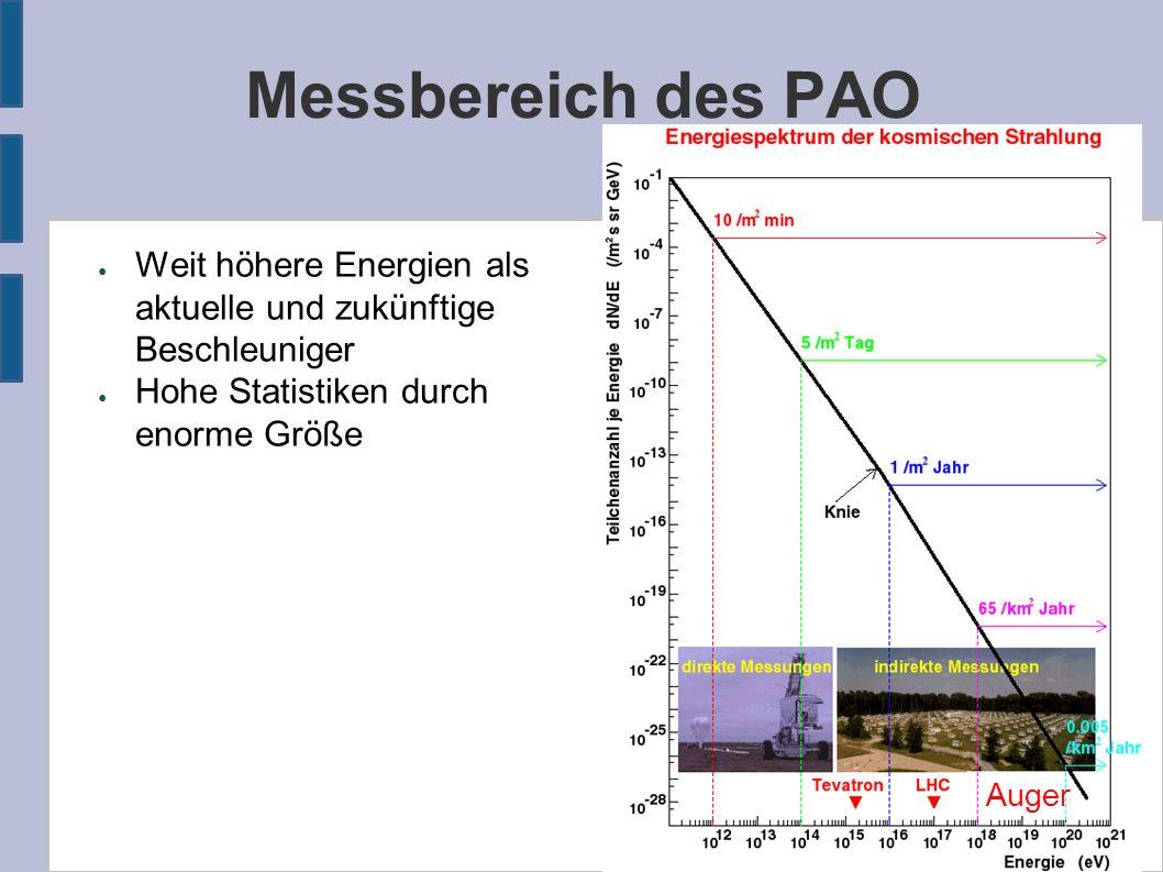 Messbereich des PAO ● Weit höhere Energien als aktuelle und zukünftige Beschleuniger ● Hohe Statistiken durch enorme Größe Auger