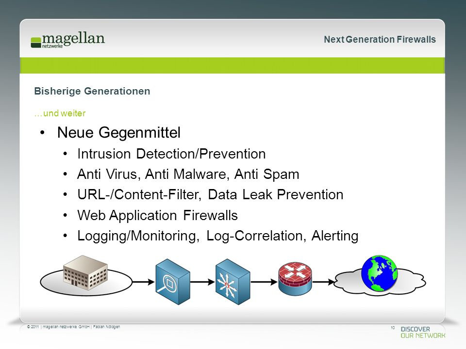 10 © 2011 | magellan netzwerke GmbH | Fabian Nöldgen Next Generation Firewalls Bisherige Generationen …und weiter Neue Gegenmittel Intrusion Detection/Prevention Anti Virus, Anti Malware, Anti Spam URL-/Content-Filter, Data Leak Prevention Web Application Firewalls Logging/Monitoring, Log-Correlation, Alerting