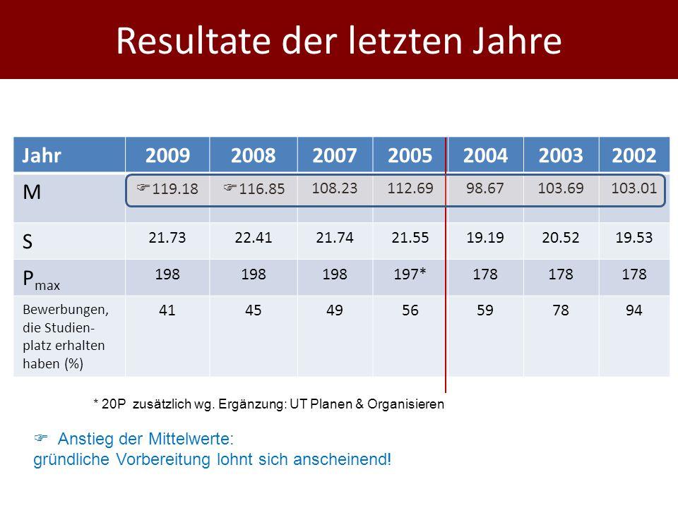Resultate der letzten Jahre Jahr2009200820072005200420032002 M  119.18  116.85108.23112.6998.67103.69103.01 S 21.7322.4121.7421.5519.1920.5219.53 P max 198 197*178 Bewerbungen, die Studien- platz erhalten haben (%) 41454956597894  Anstieg der Mittelwerte: gründliche Vorbereitung lohnt sich anscheinend.