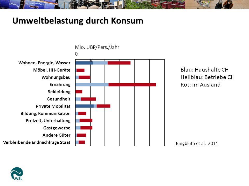 Umweltbelastung durch Konsum Jungbluth et al. 2011 Mio.