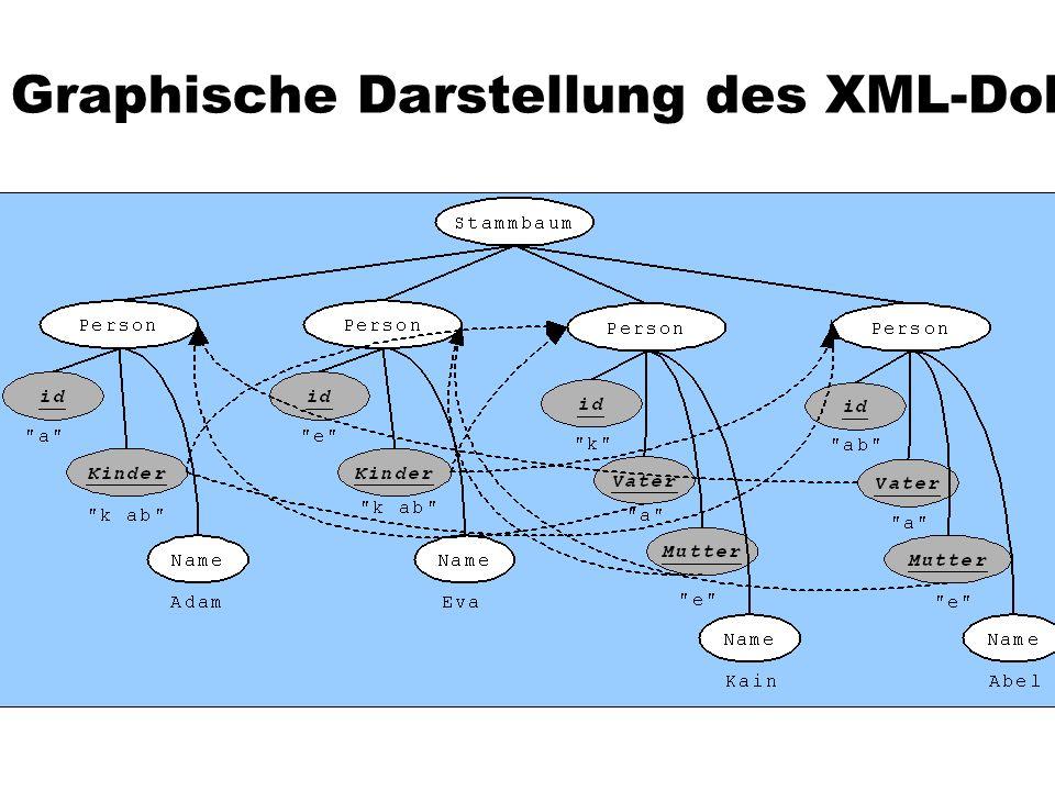 Graphische Darstellung des XML-Dokuments