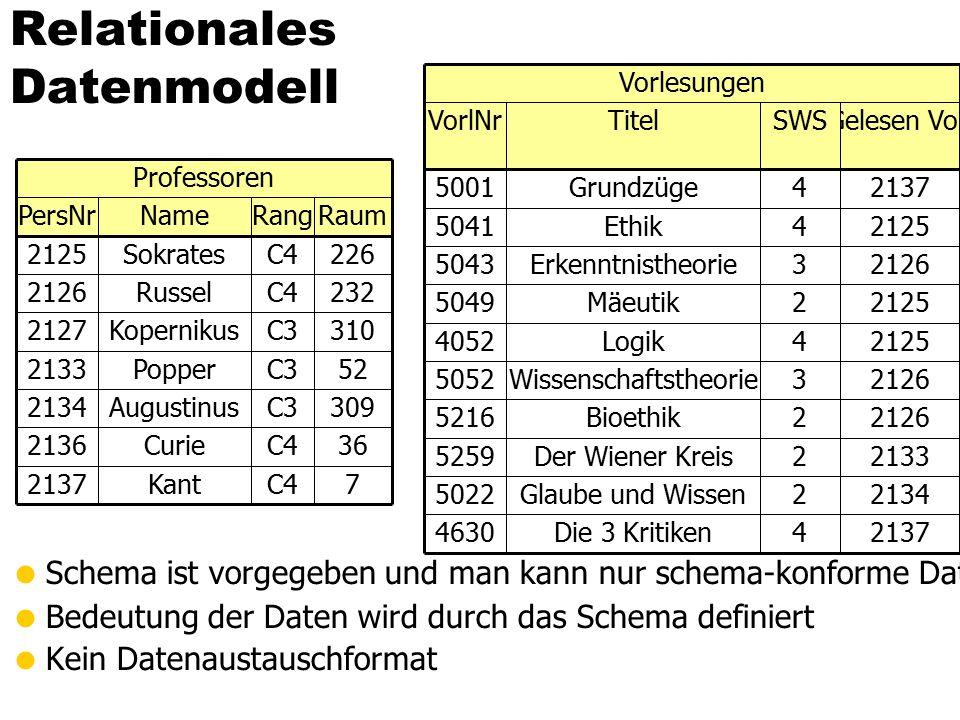 Relationales Datenmodell  Schema ist vorgegeben und man kann nur schema-konforme Daten einfügen (Problem Ausnahmen  null-Werte)  Bedeutung der Daten wird durch das Schema definiert  Kein Datenaustauschformat RaumRangNamePersNr 226C4Sokrates2125 7C4Kant2137 36C4Curie2136 309C3Augustinus2134 52C3Popper2133 310C3Kopernikus2127 232C4Russel2126 Professoren 21374Die 3 Kritiken4630 21342Glaube und Wissen5022 21332Der Wiener Kreis5259 Gelesen VonSWSTitelVorlNr 21374Grundzüge5001 21262Bioethik5216 21263Wissenschaftstheorie5052 21254Logik4052 21252Mäeutik5049 21263Erkenntnistheorie5043 21254Ethik5041 Vorlesungen