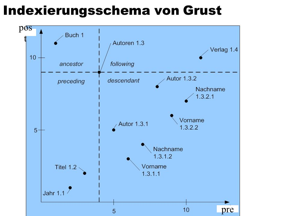 Indexierungsschema von Grust pre pos t