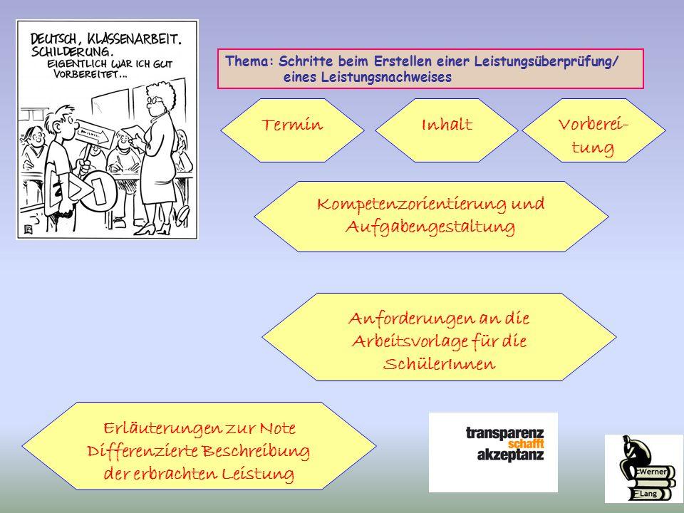 Thema: Schritte beim Erstellen einer Leistungsüberprüfung/ eines Leistungsnachweises Termin Kompetenzorientierung und Aufgabengestaltung InhaltVorberei- tung Anforderungen an die Arbeitsvorlage für die SchülerInnen Erläuterungen zur Note Differenzierte Beschreibung der erbrachten Leistung
