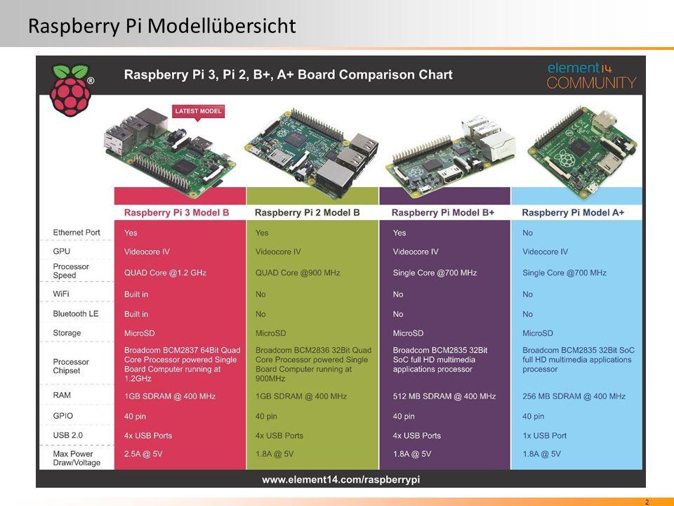 2 Raspberry Pi Modellübersicht Quelle: www.wikipedia.org