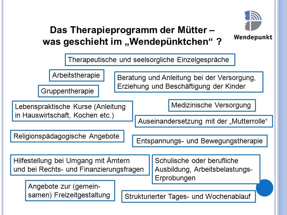 Strukturierter Tages- und Wochenablauf Arbeitstherapie Therapeutische und seelsorgliche Einzelgespräche Gruppentherapie Lebenspraktische Kurse (Anleit