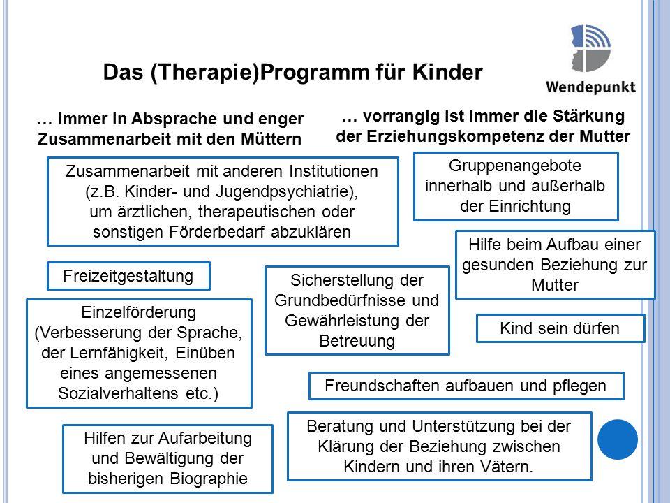 Das (Therapie)Programm für Kinder Einzelförderung (Verbesserung der Sprache, der Lernfähigkeit, Einüben eines angemessenen Sozialverhaltens etc.) Zusammenarbeit mit anderen Institutionen (z.B.