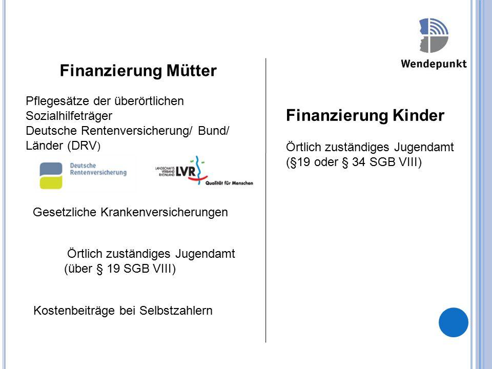 Finanzierung Mütter Pflegesätze der überörtlichen Sozialhilfeträger Deutsche Rentenversicherung/ Bund/ Länder (DRV ) Gesetzliche Krankenversicherungen Örtlich zuständiges Jugendamt (über § 19 SGB VIII) Kostenbeiträge bei Selbstzahlern Finanzierung Kinder Örtlich zuständiges Jugendamt (§19 oder § 34 SGB VIII)