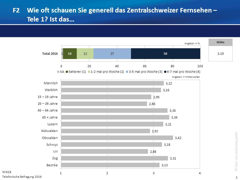 4 © blue eyes marketing gmbh Kann Tele 1 erreichen und schaut Tele 1: 59% Total Tele 1 – Seherschaft:518'714 Personen (Vertrauensbereich: +- 3.0%) Seher 6 – 7 mal pro Woche :50.2%260'395 Personen* (Vertrauensbereich: +- 4.0%) Seher 3 – 5 mal pro Woche:27.2%141'091 Personen* (Vertrauensbereich: +- 3.5%) Seher 1 – 2 mal pro Woche: 11.7% 60'690 Personen* (Vertrauensbereich +- 2.6%) N=618 Seher von Tele 1 | Telefonische Befragung, repräsentative Quote auf Merkmale Geschlecht, Alter und Region Hochrechnung der Seher von Tele 1 – Zentralschweizer Fernsehen auf das Versorgungsgebiet der Region 9 Innerschweiz Basis: 879'176 Einwohner (Quelle: Bakom, Juni 2007) *Hochrechnung der Totalwerte auf Basis der repräsentativen Teilerhebung 2016 (Stichprobe)