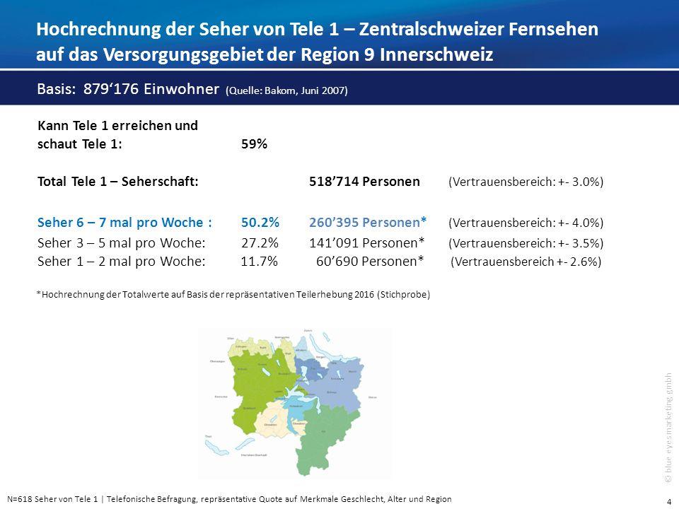 5 © blue eyes marketing gmbh F3Zu welchen Zeiten schauen Sie gewöhnlich das Zentralschweizer Fernsehen – Tele 1.
