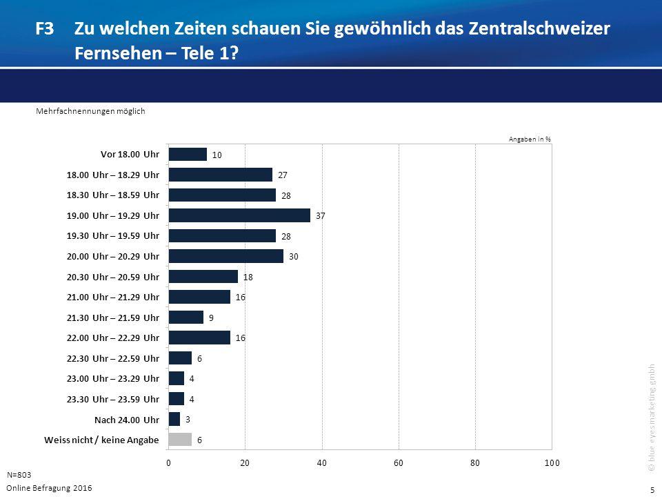6 © blue eyes marketing gmbh F4An welchen Tagen schauen Sie gewöhnlich das Zentralschweizer Fernsehen – Tele 1.