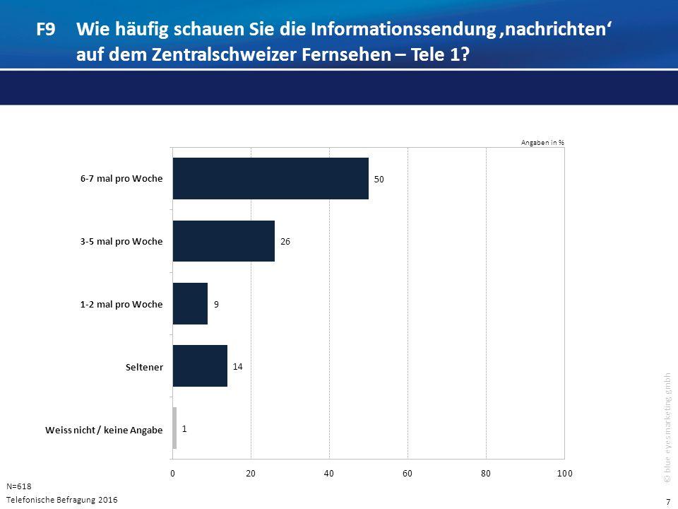 8 © blue eyes marketing gmbh Angaben in % F12Wie beurteilen Sie die Sendung 'nachrichten' auf dem Zentralschweizer Fernsehen – Tele 1 in Bezug auf folgende Eigenschaften.