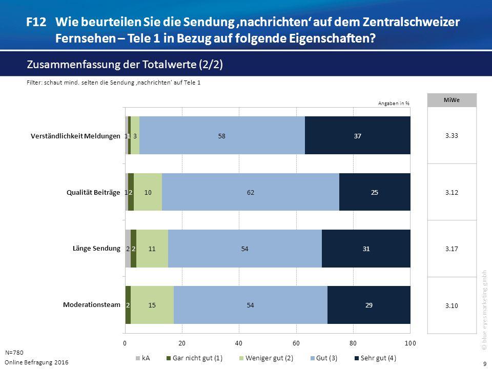 9 © blue eyes marketing gmbh Angaben in % F12Wie beurteilen Sie die Sendung 'nachrichten' auf dem Zentralschweizer Fernsehen – Tele 1 in Bezug auf folgende Eigenschaften.