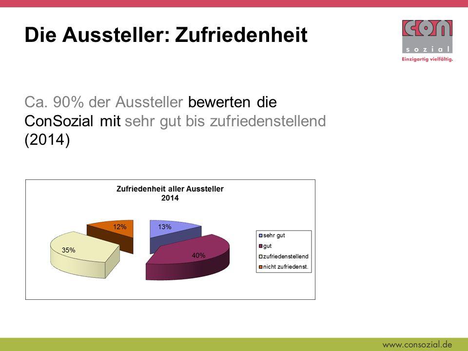 Die Aussteller: Zufriedenheit Ca.